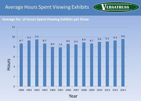 Average-Hours-Attending-Trade-Shows-Browsing-Exhibits-Statistics