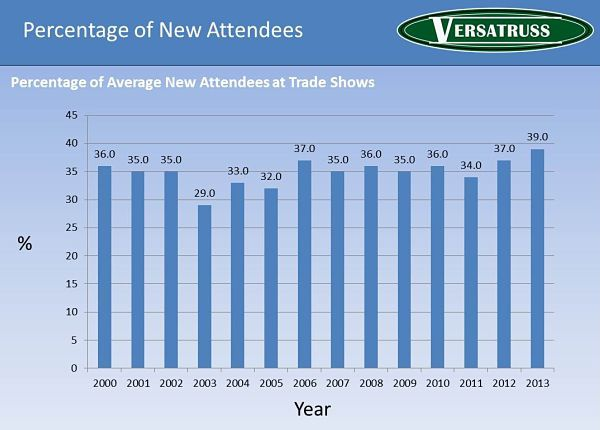 Percentage-Of-New-Attendees-at-Trade-Shows-Statistics