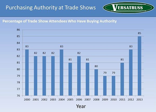 Percentage-Of-Trade-Show-Attendees-That-Have-Purchasing-Power-Statistics