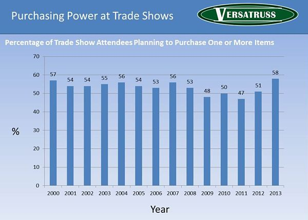 Percentage-Of-Trade-Show-Attendees-That-Plan-On-Purchasing-One-Or-More-Products-Statistics