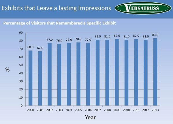 Percentage-Of-Trade-Show-Exhibits-That-Leave-A-Lasting-Impression-Statistics