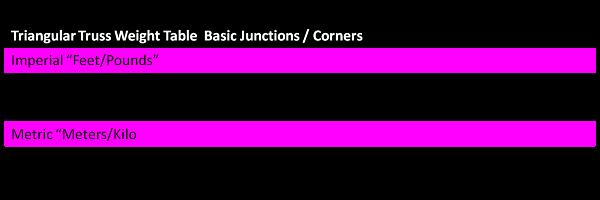 Triangular Truss Basic Junction Corner Weight Table